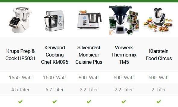 Küchenmaschine mit Kochfunktion Vergleich
